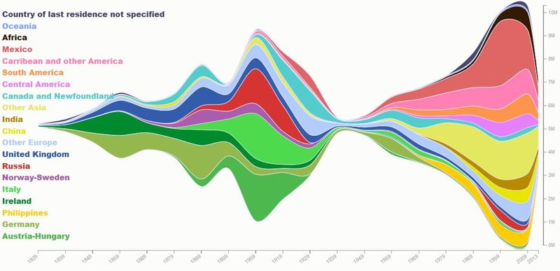 200 years of immigration